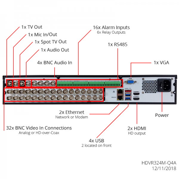 Back panel of 4MP 32 channel 5-Way DVR.