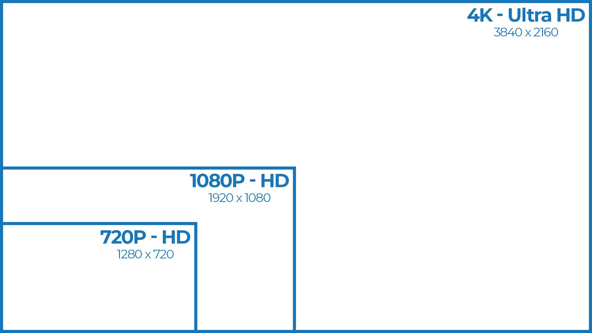720P vs 1080P vs 4K CCTV Video Resolutions