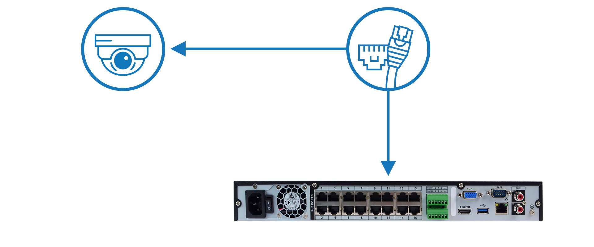 Easy POE Installation for Optiview IP Cameras